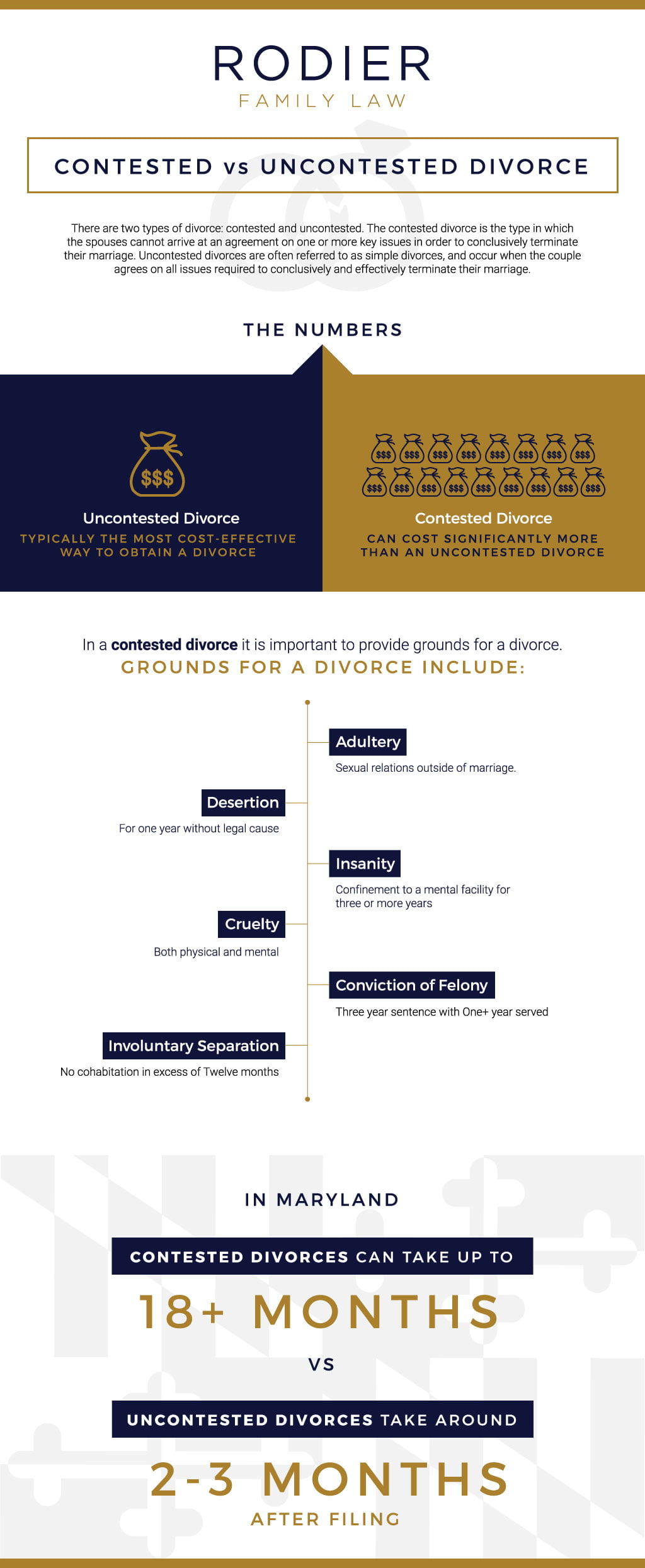 contested vs uncontested divorce an infographic rodier family law